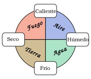 Cuatro elementos o cuerpos simples: tierra, aire, fuego y agua.