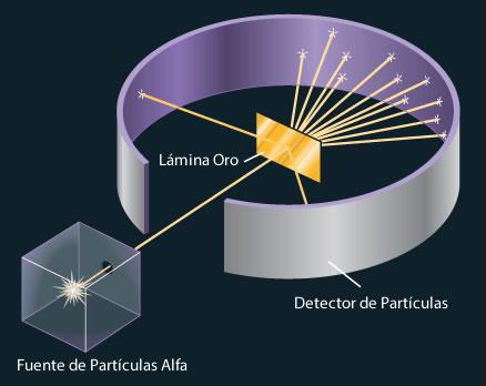 Diseño experimental de Rutherford para medir la dispersión de las partículas alfa causada por una lámina de oro. La mayoría de las partículas alfa atraviesan la lámina de oro con poca o ninguna desviación. Algunas se desvían con un ángulo grande ocasionalmente alguna partícula invierte su trayectoria.
