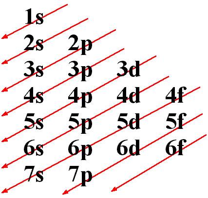 Este esquema ayuda a recordar el orden de distribución de los electrones por niveles y subniveles.
