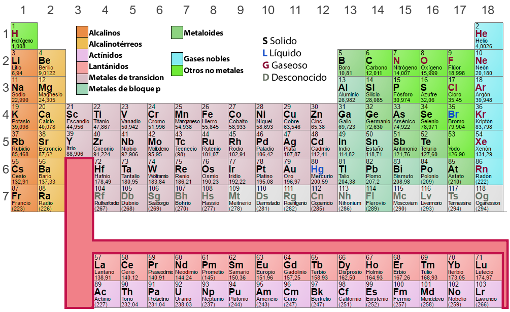 Tabla peridica de los elementos qumicos tp laboratorio qumico la tabla peridica es uno de los smbolos ms emblemticos de la ciencia en ella se resumen muchos de los conocimientos de la qumica urtaz Image collections