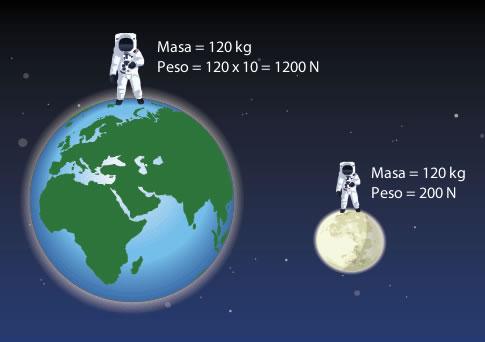 Por ejemplo, un astronauta tendrá la misma masa si este se encuentre en la luna o en la tierra, sin embargo su peso será menor debido a la distancia que este se encuentra respecto a la tierra.
