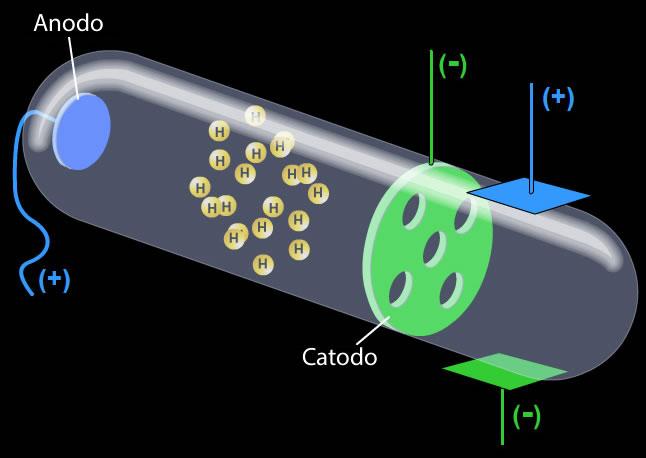 Representación del tubo de descarga de Goldstein
