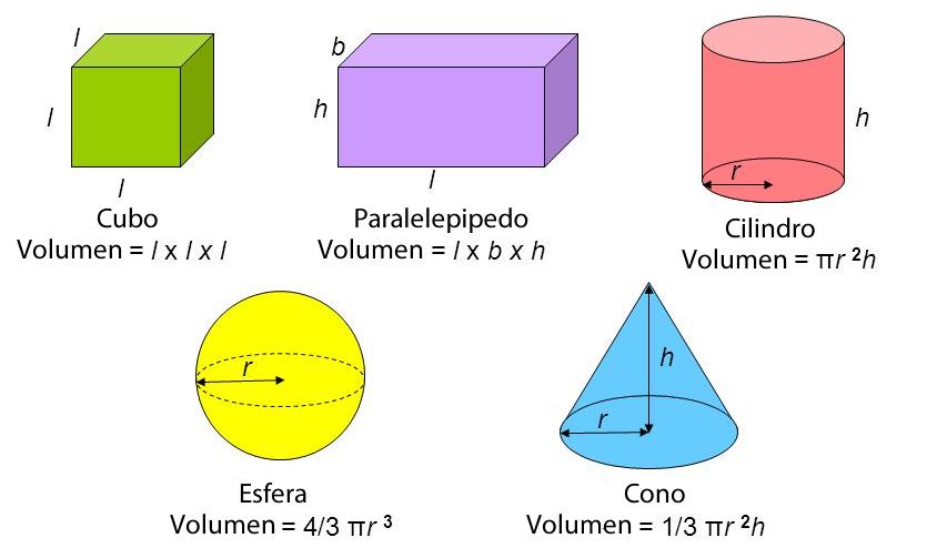 Fórmulas para medir volúmenes de sólidos regulares.