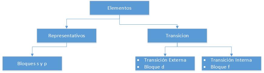 elementos representativos - Elementos Representativos Tabla Periodica Definicion