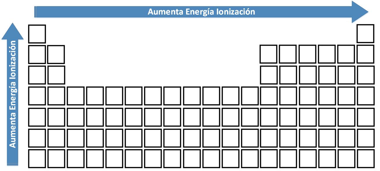 Variación de la Energía de Ionización en la Tabla Periódica.