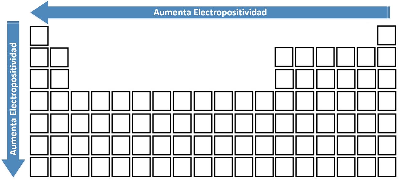 Variación de la Electropositividad en la Tabla Periódica.