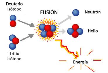 Reacción de Fusión con Isotopos del Hidrógeno y sus productos.