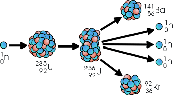 Fisión nuclear del Uranio-235.