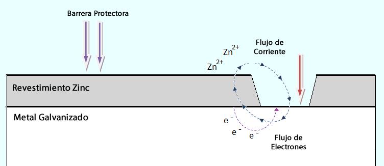 El cinc es más propenso a oxidarse y es el primero en reaccionar, si luego se oxida el hierro, entonces el cinc inmediatamente revierte esta situación y mantiene al hierro como metal. Lo anterior se explica por sus respectivos valores de potencial de oxidación; la oxidación del hierro es de 0,45 volt y la del cinc es de 0,76 volt, de modo que mientras estén en contacto el hierro nunca se oxidará.