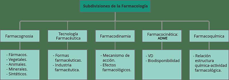 Farmacologia Subdivisiones