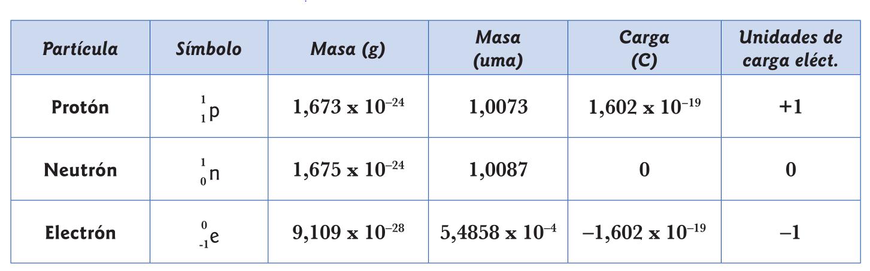 Propiedades de las partículas subatómicas