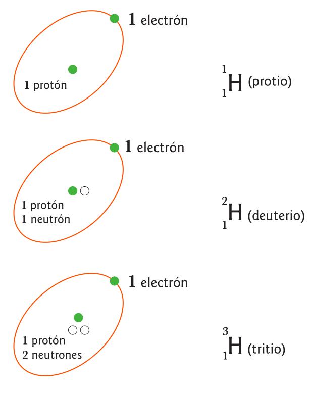 Isótopos de Hidrógeno