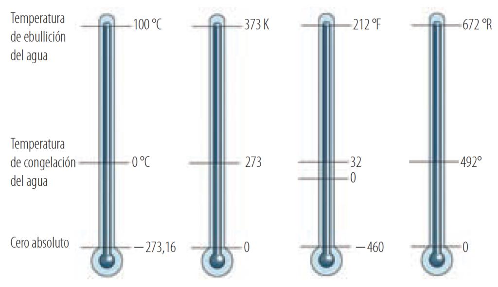 Comparación entre las diferentes escalas de temperatura y los puntos iniciales y fi nales en las mismas.