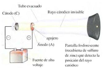 En el diseño que se muestra en la fi gura, se ha colocado un objeto en la trayectoria de los rayos catódicos. Este objeto produce sombra, lo que sirvió para comprobar el carácter material y particulado de los electrones.