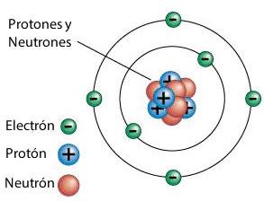 Modelo atómico de Rutherford, en el cual los electrones giran alrededor del núcleo del átomo.