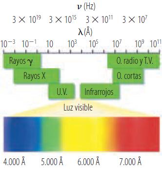 El espectro electromagnético. Observa que solo una pequeña parte del espectro es visible para el ojo humano